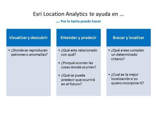 Location Analytics Esri