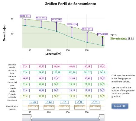 Gráfico Perfil de Saneamiento